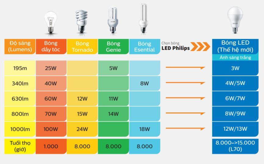 Lựa chọn đèn led phù hợp?
